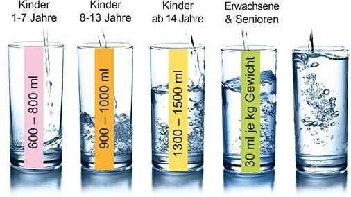 Ausreichend trinken