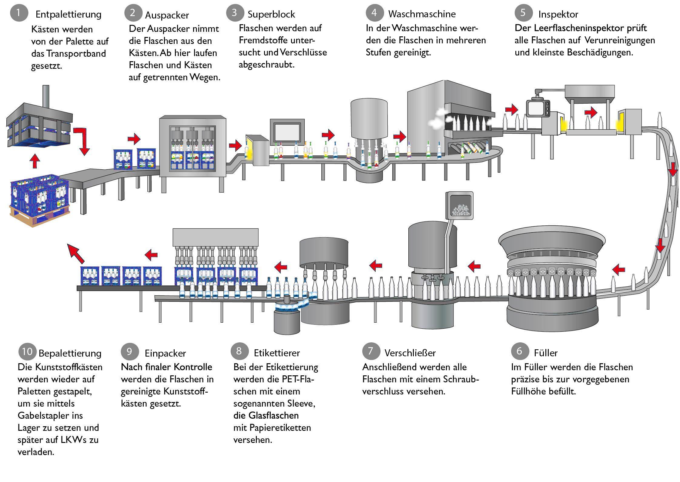 Produktionsablauf am Beispiel PET-Mehrweg